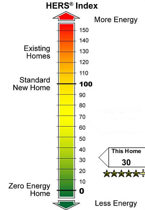 HERS Index 30 RESNET Rater ENERGY STAR